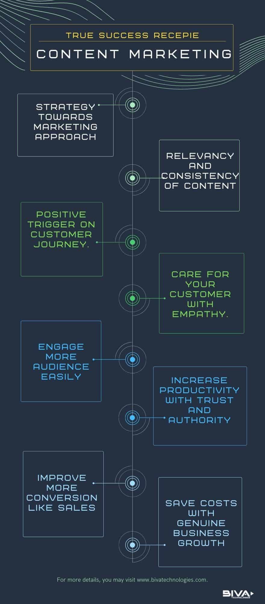 content marketing -